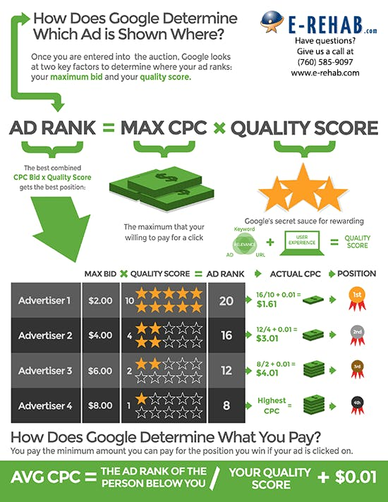 google-adwords-ad-rank-methodology
