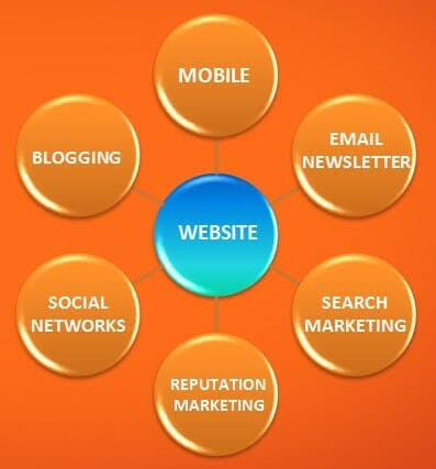 physical therapy online marketing hub and spokes