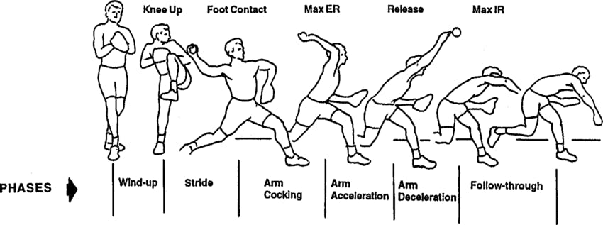 Phases of Baseball Pitching