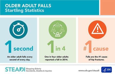 Falls in older adults