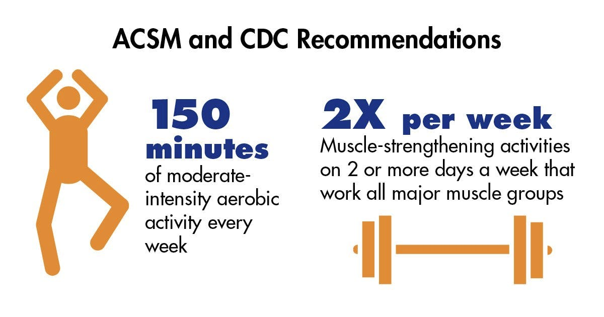 physical activity exercise guidelines