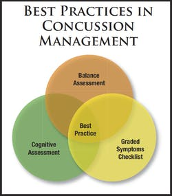 Best Practices for Concussion Management