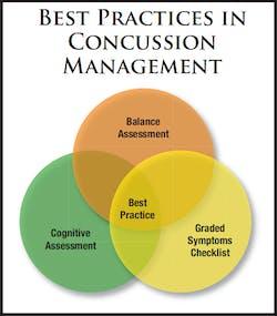 Best Practices for Concussion Management