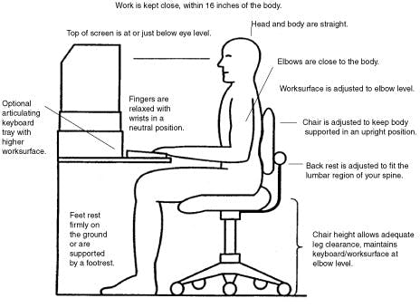 Chart showing proper ergonomics at office workstation