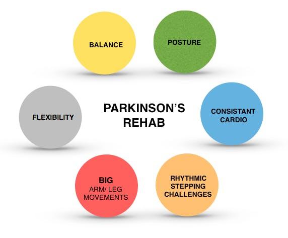 Parkinson's Rehab