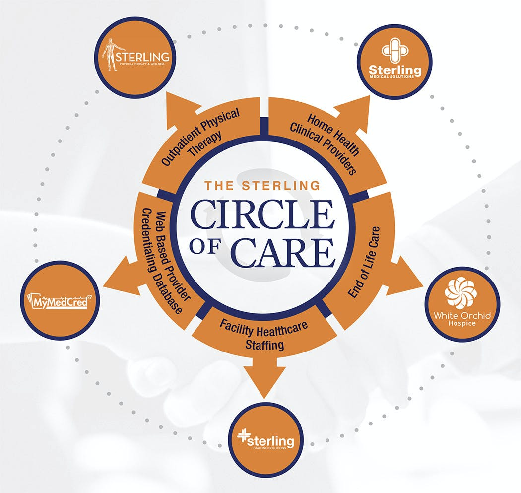 Circle of Care