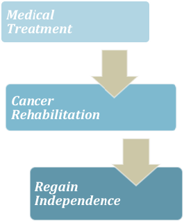 Medical Treatment | Cancer Rehabilitation | Regain Independence