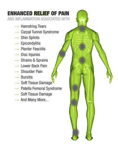 Enhanced relief of pain and inflammation associated with: hamstring tears, carpal tunnel syndrome, shin splints, epicondylitis, plantar fasciitis, disc injuries, strains and sprains, lower back pain, shoulder pain, bursitis, soft tissue damage, patella femoral syndrome, soft tissue damage and many more...